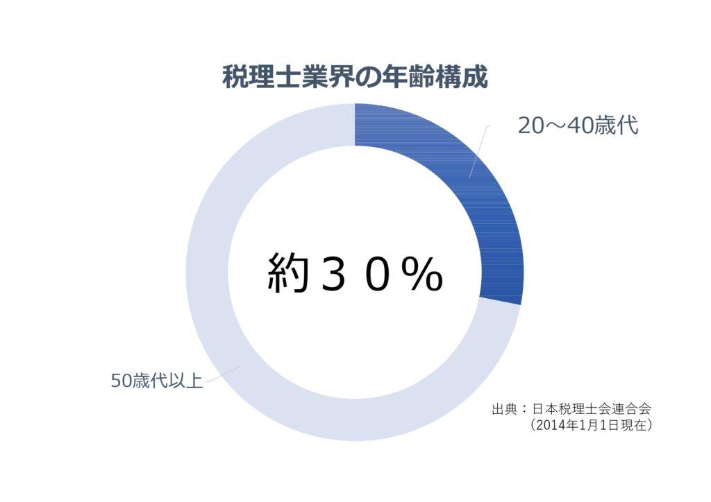 税理士業界の年齢構成(出典:日本税理士会連合会)